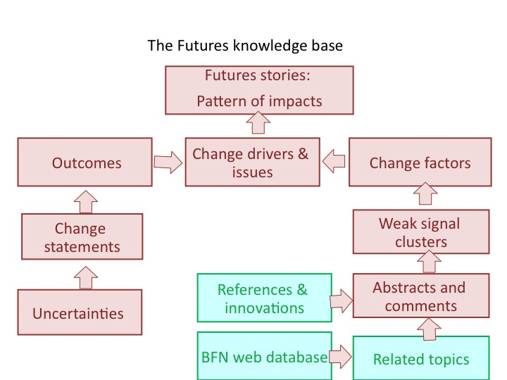 The Futures knowledge base