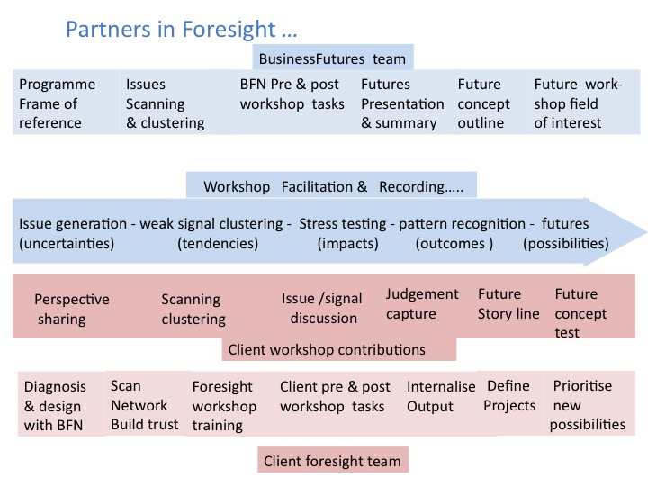 Partners in foresight